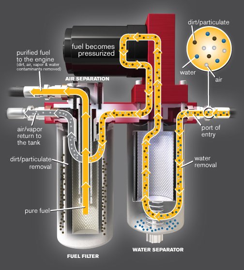 How Fass Fuel Systems Work
