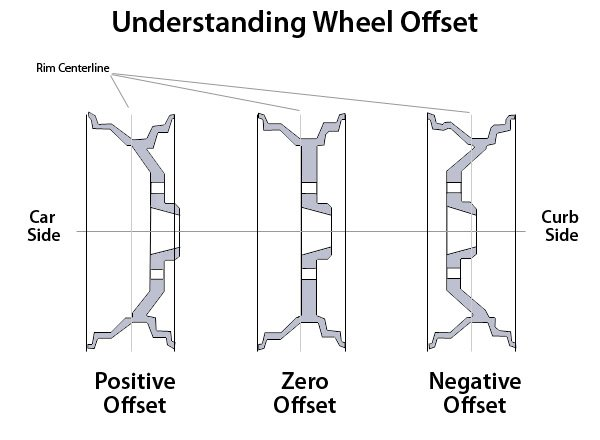 Understanding Wheel Offset diagram